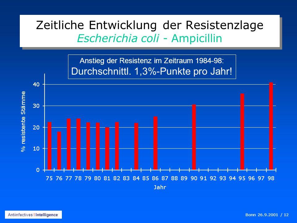 Bonn 26.9.2001 / 12 Antiinfectives I Intelligence Zeitliche Entwicklung der Resistenzlage Escherichia coli - Ampicillin Anstieg der Resistenz im Zeitraum 1984-98: Durchschnittl.