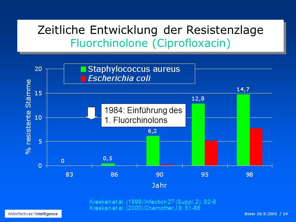 Bonn 26.9.2001 / 14 Antiinfectives I Intelligence Zeitliche Entwicklung der Resistenzlage Fluorchinolone (Ciprofloxacin) Kresken et al.