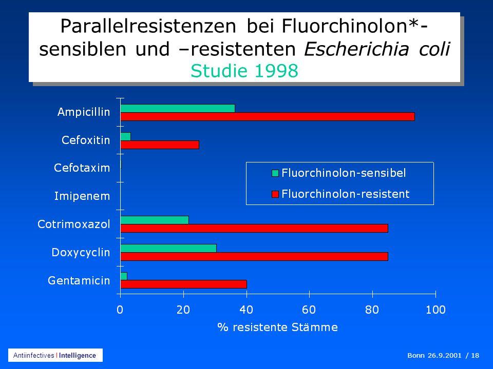 Bonn 26.9.2001 / 18 Antiinfectives I Intelligence Parallelresistenzen bei Fluorchinolon*- sensiblen und –resistenten Escherichia coli Studie 1998