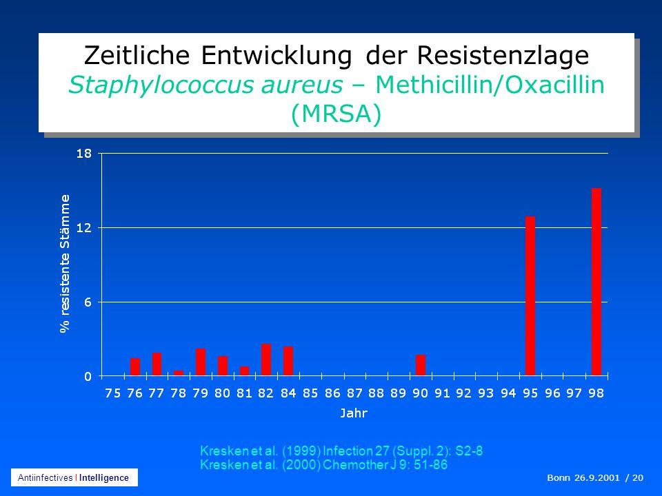 Bonn 26.9.2001 / 20 Antiinfectives I Intelligence Zeitliche Entwicklung der Resistenzlage Staphylococcus aureus – Methicillin/Oxacillin (MRSA) Kresken et al.