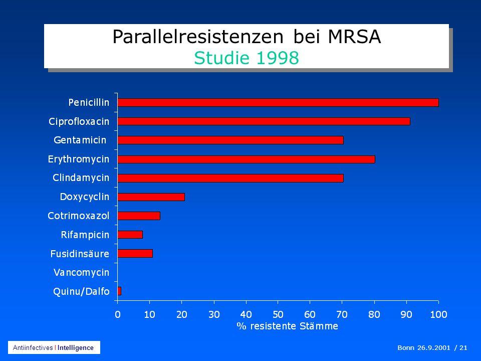 Bonn 26.9.2001 / 21 Antiinfectives I Intelligence Parallelresistenzen bei MRSA Studie 1998 Parallelresistenzen bei MRSA Studie 1998
