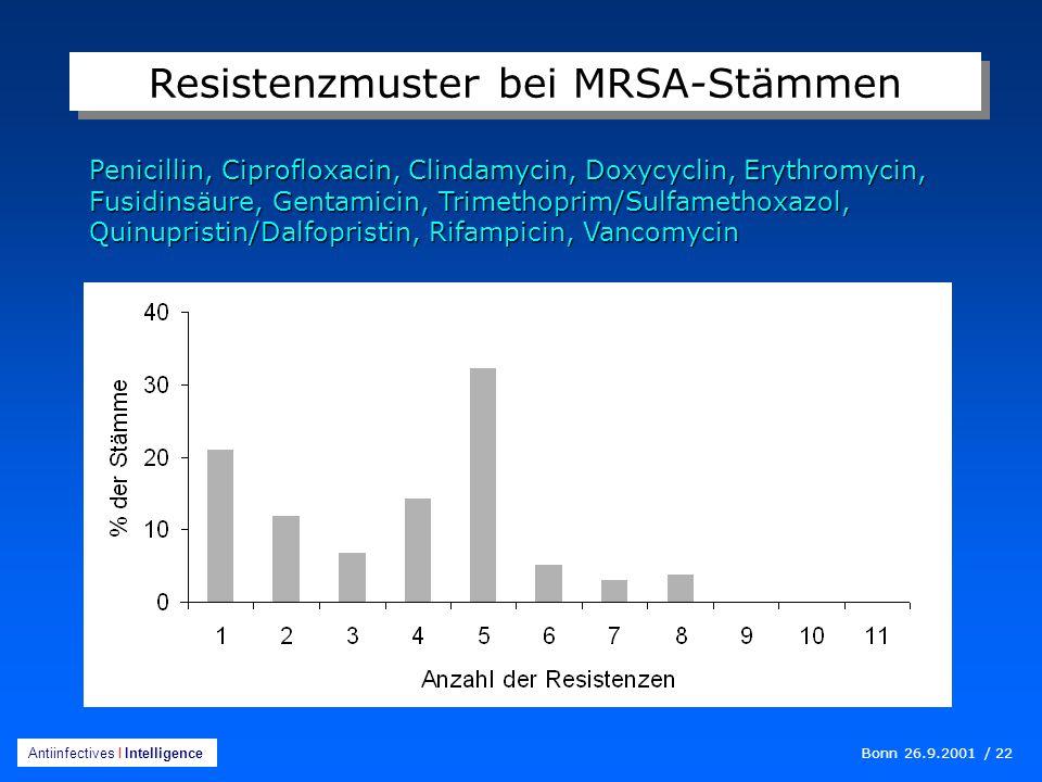 Bonn 26.9.2001 / 22 Antiinfectives I Intelligence Penicillin, Ciprofloxacin, Clindamycin, Doxycyclin, Erythromycin, Fusidinsäure, Gentamicin, Trimethoprim/Sulfamethoxazol, Quinupristin/Dalfopristin, Rifampicin, Vancomycin Resistenzmuster bei MRSA-Stämmen