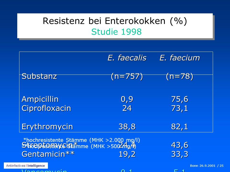 Bonn 26.9.2001 / 25 Antiinfectives I Intelligence Resistenz bei Enterokokken (%) Studie 1998 E.
