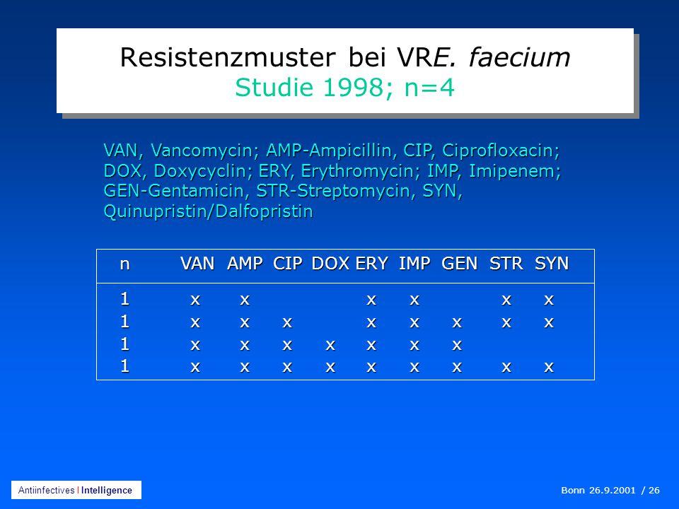 Bonn 26.9.2001 / 26 Antiinfectives I Intelligence n VANAMPCIPDOXERYIMP GENSTR SYN 1xxxxxx 1xxxxxxxx 1xxxxxxx 1xxxxxxxxx Resistenzmuster bei VRE.