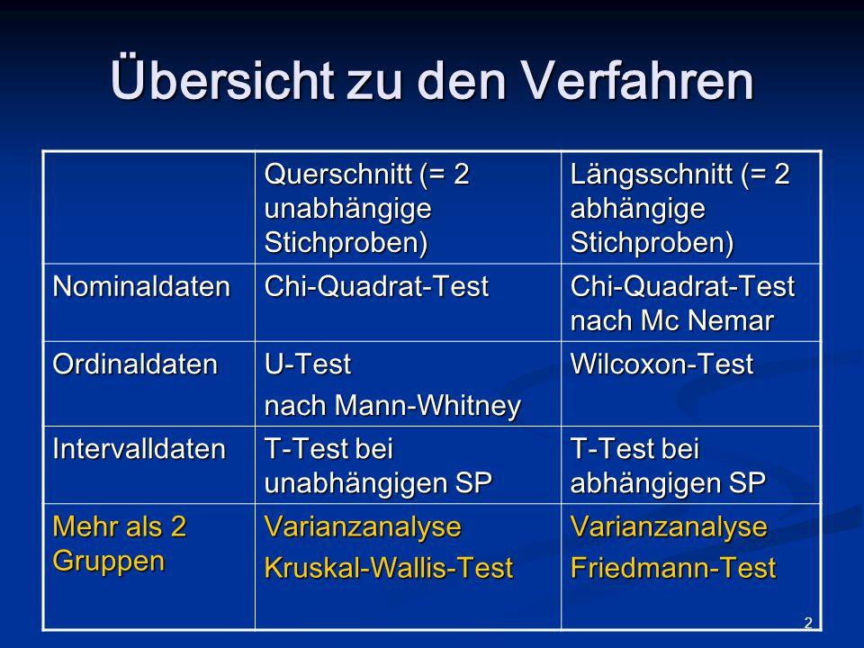 2 Übersicht zu den Verfahren Querschnitt (= 2 unabhängige Stichproben) Längsschnitt (= 2 abhängige Stichproben) NominaldatenChi-Quadrat-Test Chi-Quadr