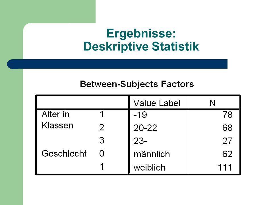Ergebnisse: Deskriptive Statistik