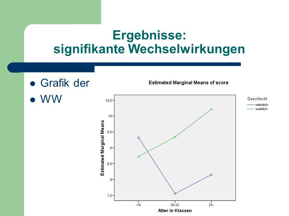 Ergebnisse: signifikante Wechselwirkungen Grafik der WW