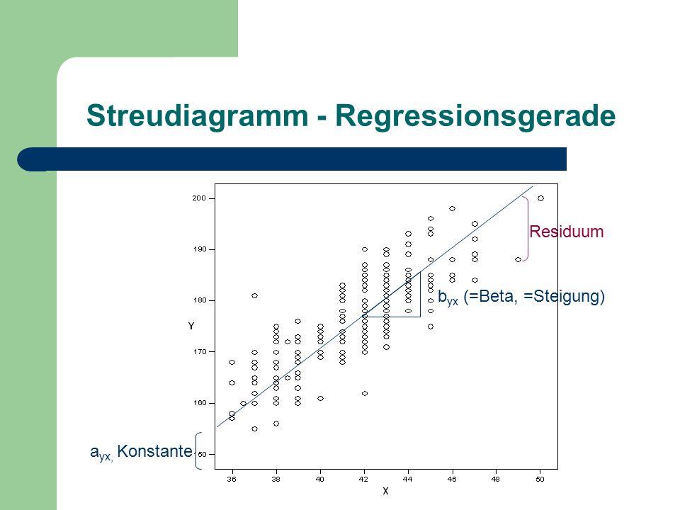 Streudiagramm - Regressionsgerade a yx, Konstante b yx (=Beta, =Steigung) Residuum