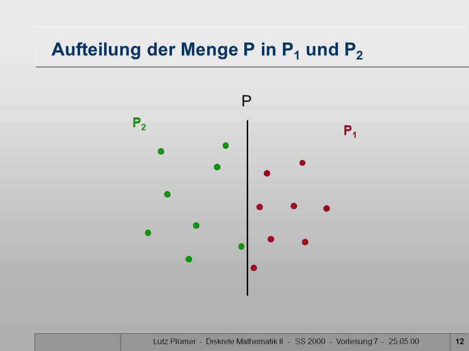 Lutz Plümer - Diskrete Mathematik II - SS 2000 - Vorlesung 7 - 25.05.0011 Was ist der schwierigste Teilschritt? Zerlegung der Punktmenge in gleich gro