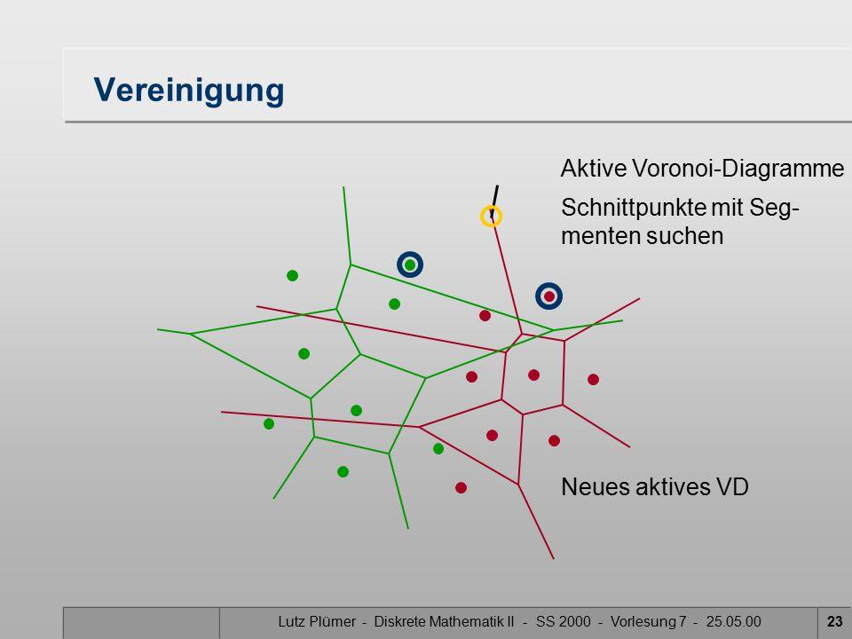 Lutz Plümer - Diskrete Mathematik II - SS 2000 - Vorlesung 7 - 25.05.0022 Vereinigung Aktive Voronoi-Diagramme Schnittpunkte mit Seg- menten suchen