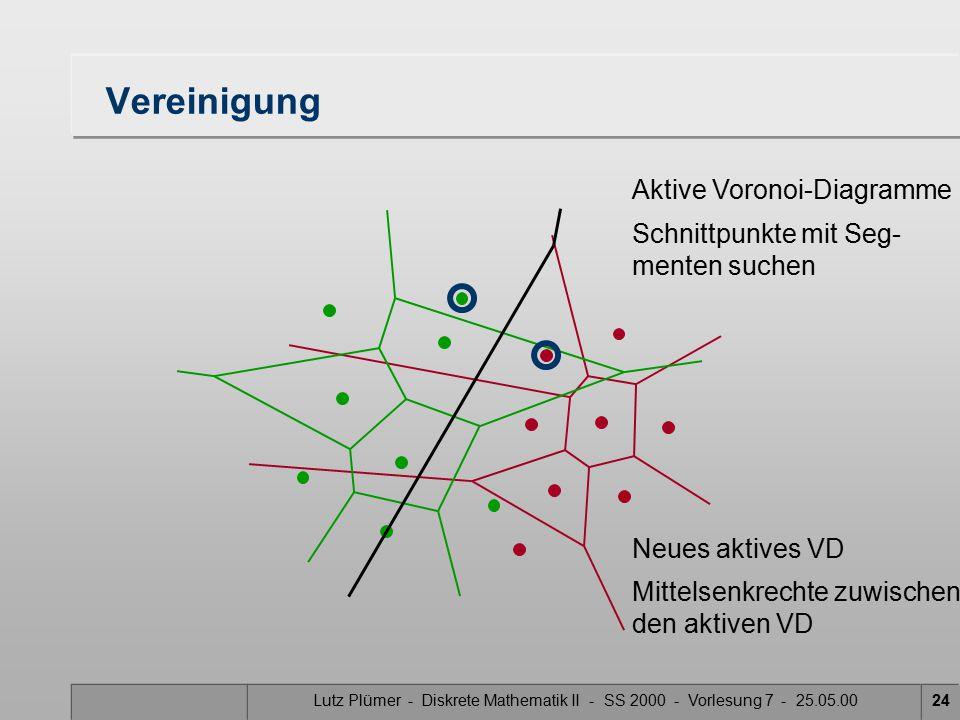 Lutz Plümer - Diskrete Mathematik II - SS 2000 - Vorlesung 7 - 25.05.0023 Vereinigung Aktive Voronoi-Diagramme Schnittpunkte mit Seg- menten suchen Neues aktives VD
