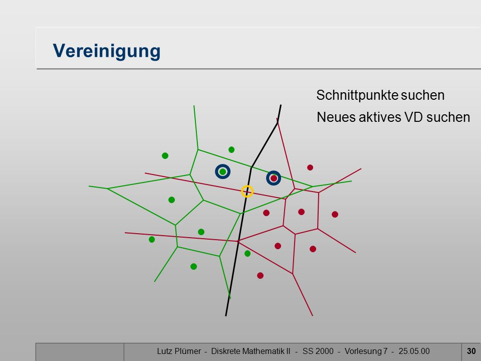 Lutz Plümer - Diskrete Mathematik II - SS 2000 - Vorlesung 7 - 25.05.0029 Vereinigung Schnittpunkte suchen