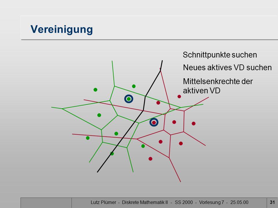 Lutz Plümer - Diskrete Mathematik II - SS 2000 - Vorlesung 7 - 25.05.0030 Vereinigung Schnittpunkte suchen Neues aktives VD suchen