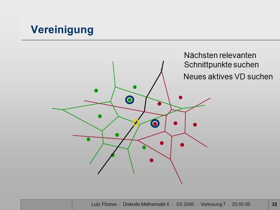 Lutz Plümer - Diskrete Mathematik II - SS 2000 - Vorlesung 7 - 25.05.0031 Vereinigung Schnittpunkte suchen Neues aktives VD suchen Mittelsenkrechte der aktiven VD