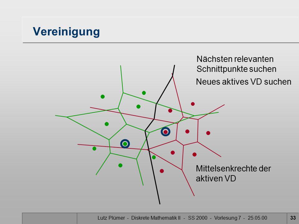 Lutz Plümer - Diskrete Mathematik II - SS 2000 - Vorlesung 7 - 25.05.0032 Vereinigung Nächsten relevanten Schnittpunkte suchen Neues aktives VD suchen