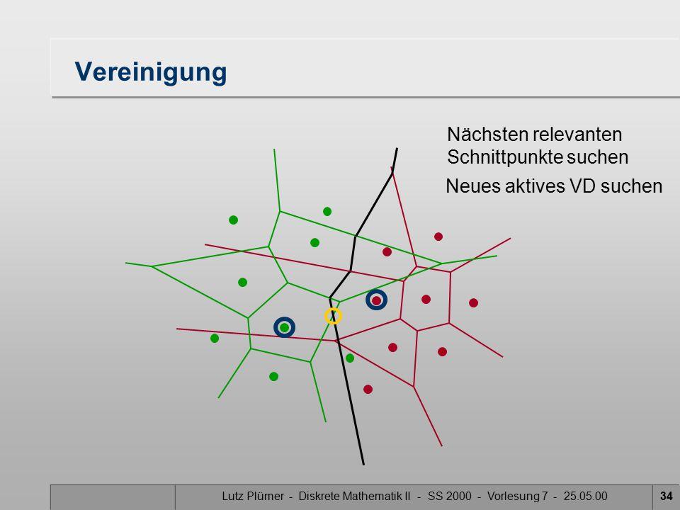 Lutz Plümer - Diskrete Mathematik II - SS 2000 - Vorlesung 7 - 25.05.0033 Vereinigung Nächsten relevanten Schnittpunkte suchen Neues aktives VD suchen Mittelsenkrechte der aktiven VD