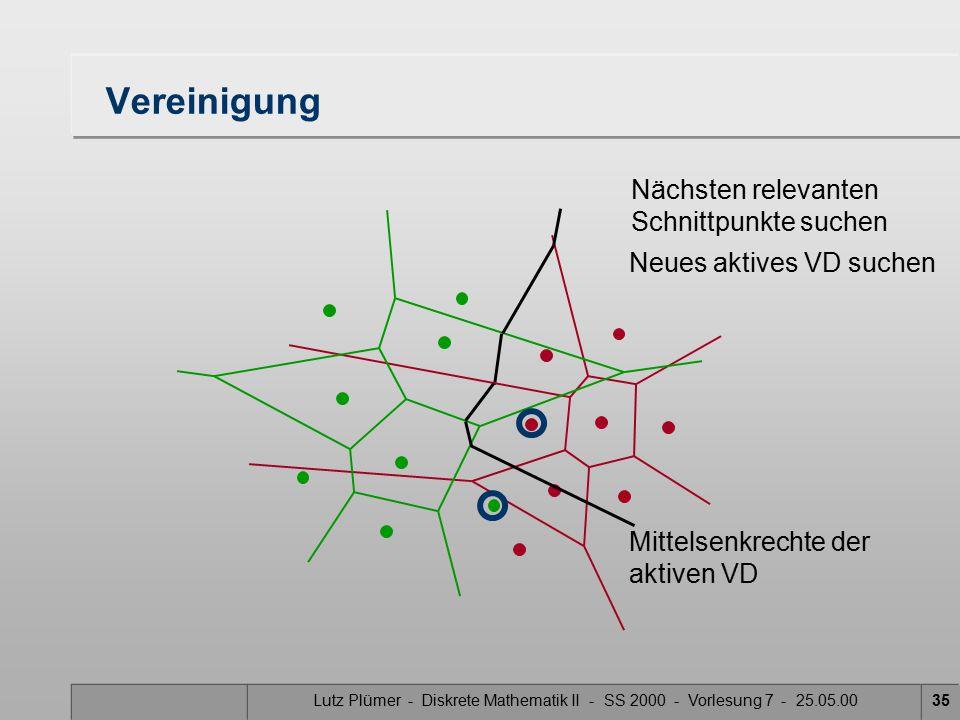 Lutz Plümer - Diskrete Mathematik II - SS 2000 - Vorlesung 7 - 25.05.0034 Vereinigung Nächsten relevanten Schnittpunkte suchen Neues aktives VD suchen