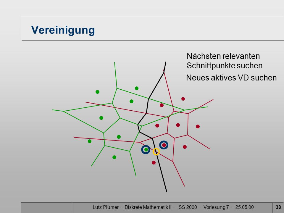 Lutz Plümer - Diskrete Mathematik II - SS 2000 - Vorlesung 7 - 25.05.0037 Vereinigung Nächsten relevanten Schnittpunkte suchen Neues aktives VD suchen Mittelsenkrechte der aktiven VD