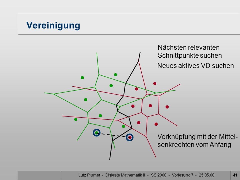 Lutz Plümer - Diskrete Mathematik II - SS 2000 - Vorlesung 7 - 25.05.0040 Vereinigung Nächsten relevanten Schnittpunkte suchen Neues aktives VD suchen