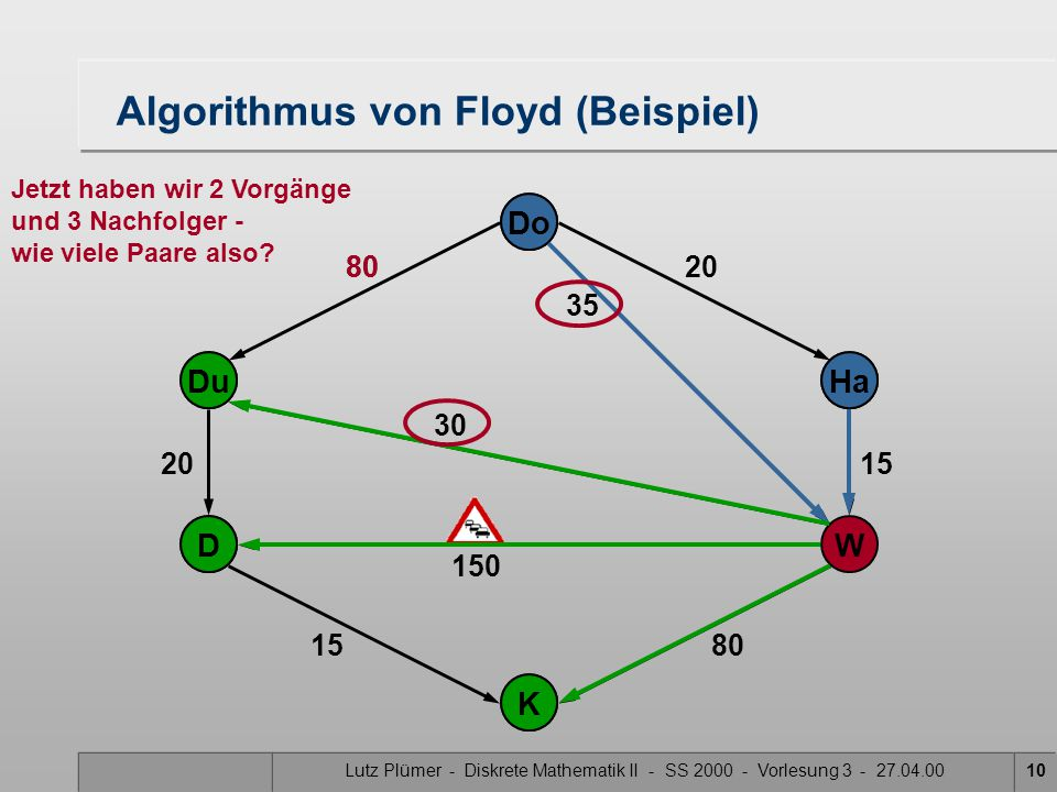 Lutz Plümer - Diskrete Mathematik II - SS 2000 - Vorlesung 3 - 27.04.0010 80 Do Ha W Du K D 30 150 20 15 80 20 15 35 Do Ha Du K D Algorithmus von Floy