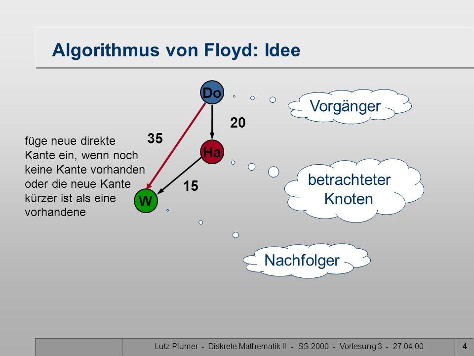 Lutz Plümer - Diskrete Mathematik II - SS 2000 - Vorlesung 3 - 27.04.004 Algorithmus von Floyd: Idee 20 Do Ha W 15 betrachteter Knoten Vorgänger Nachfolger 35 füge neue direkte Kante ein, wenn noch keine Kante vorhanden oder die neue Kante kürzer ist als eine vorhandene