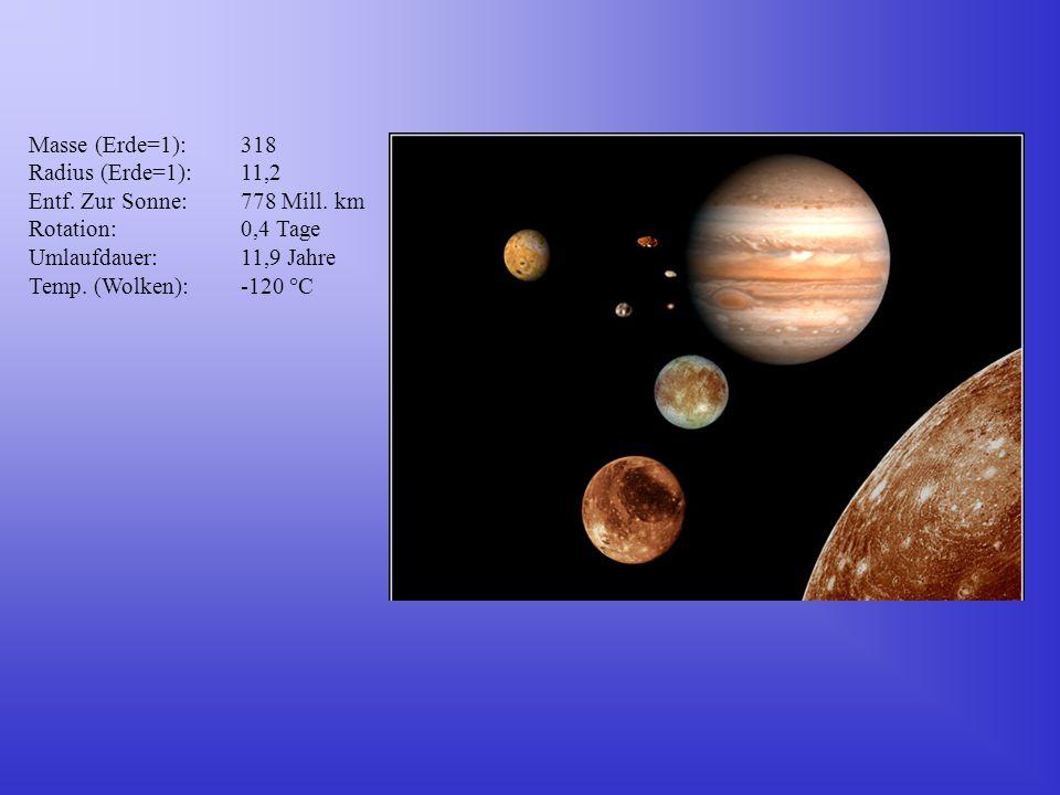 Masse (Erde=1):318 Radius (Erde=1):11,2 Entf. Zur Sonne:778 Mill. km Rotation: 0,4 Tage Umlaufdauer:11,9 Jahre Temp. (Wolken):-120 °C