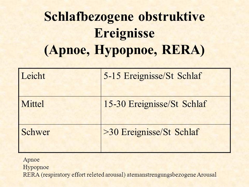 Schlafbezogene obstruktive Ereignisse (Apnoe, Hypopnoe, RERA) Leicht5-15 Ereignisse/St Schlaf Mittel15-30 Ereignisse/St Schlaf Schwer>30 Ereignisse/St