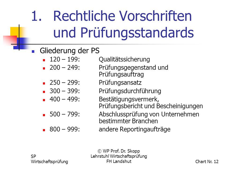 SP Wirtschaftsprüfung © WP Prof. Dr. Skopp Lehrstuhl Wirtschaftsprüfung FH Landshut Chart Nr. 12 1. Rechtliche Vorschriften und Prüfungsstandards Glie