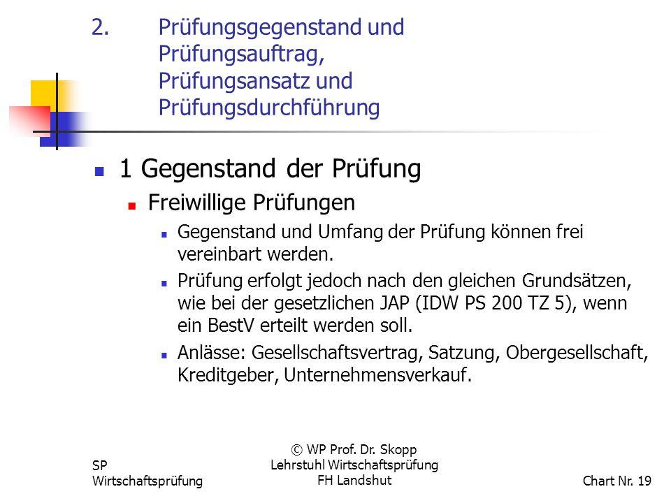 SP Wirtschaftsprüfung © WP Prof. Dr. Skopp Lehrstuhl Wirtschaftsprüfung FH Landshut Chart Nr. 19 2. Prüfungsgegenstand und Prüfungsauftrag, Prüfungsan