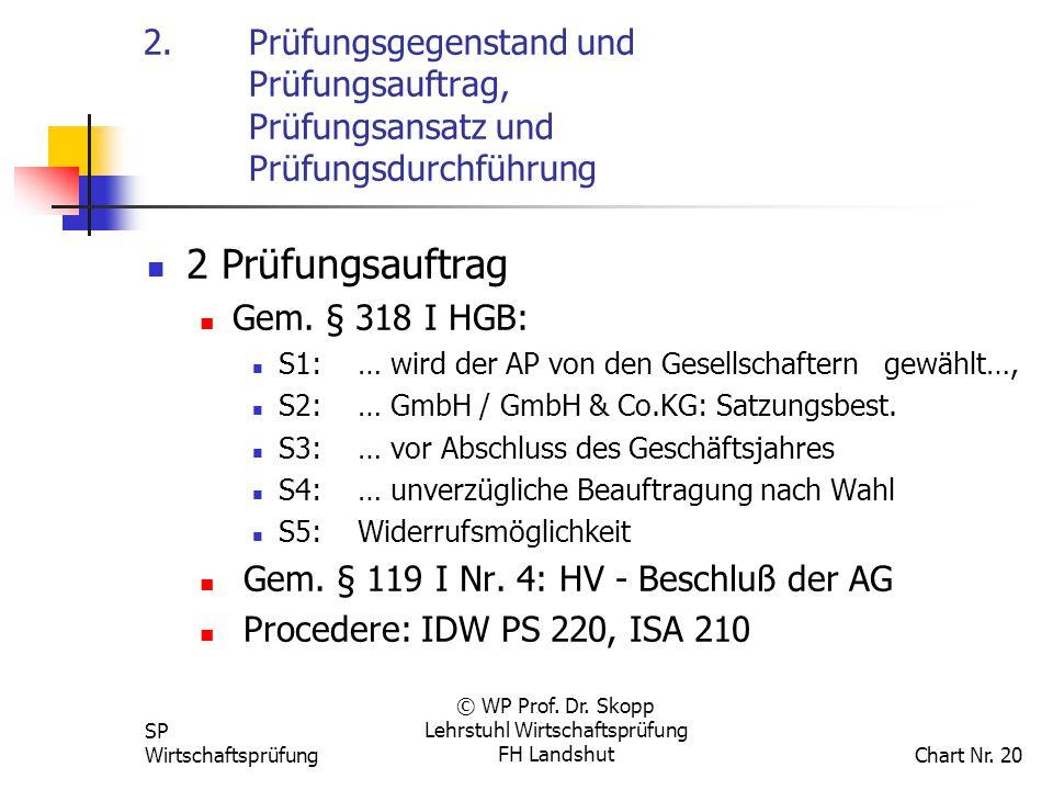 SP Wirtschaftsprüfung © WP Prof. Dr. Skopp Lehrstuhl Wirtschaftsprüfung FH Landshut Chart Nr. 20 2.Prüfungsgegenstand und Prüfungsauftrag, Prüfungsans