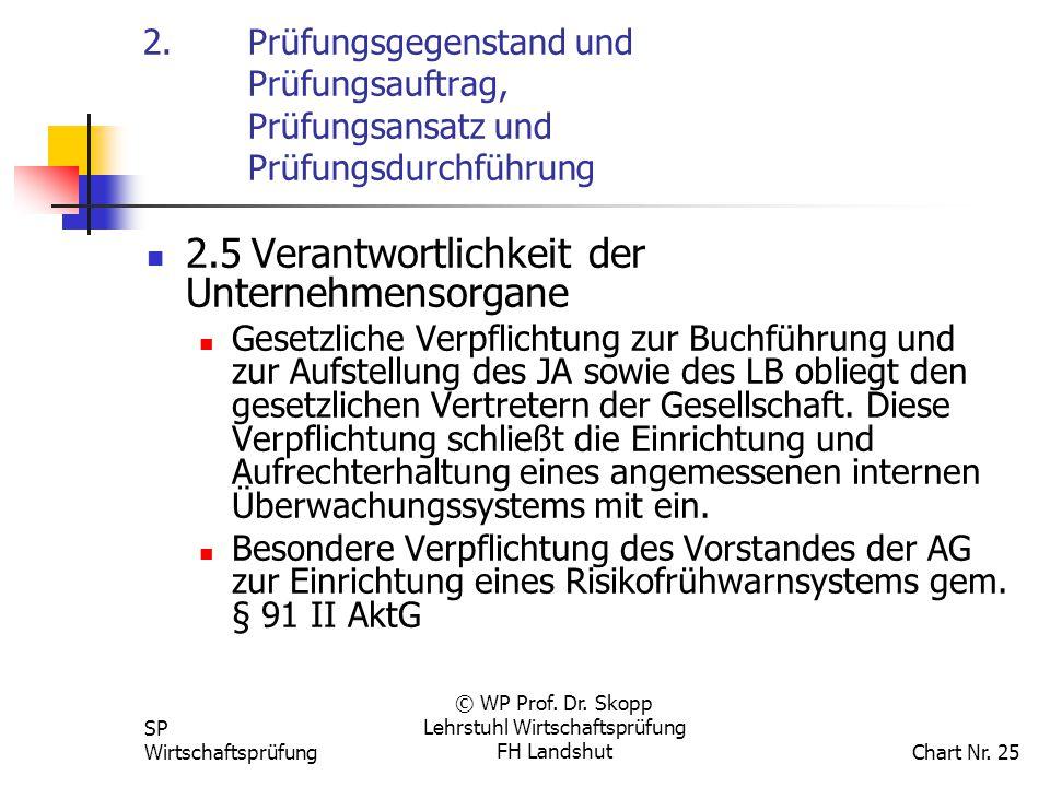 SP Wirtschaftsprüfung © WP Prof. Dr. Skopp Lehrstuhl Wirtschaftsprüfung FH Landshut Chart Nr. 25 2. Prüfungsgegenstand und Prüfungsauftrag, Prüfungsan