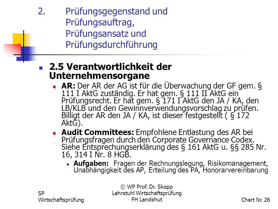 SP Wirtschaftsprüfung © WP Prof. Dr. Skopp Lehrstuhl Wirtschaftsprüfung FH Landshut Chart Nr. 26 2.Prüfungsgegenstand und Prüfungsauftrag, Prüfungsans