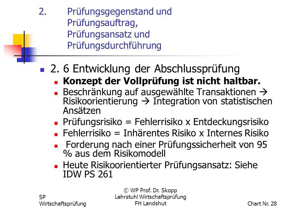SP Wirtschaftsprüfung © WP Prof. Dr. Skopp Lehrstuhl Wirtschaftsprüfung FH Landshut Chart Nr. 28 2.Prüfungsgegenstand und Prüfungsauftrag, Prüfungsans