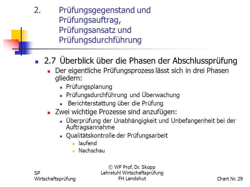 SP Wirtschaftsprüfung © WP Prof. Dr. Skopp Lehrstuhl Wirtschaftsprüfung FH Landshut Chart Nr. 29 2. Prüfungsgegenstand und Prüfungsauftrag, Prüfungsan