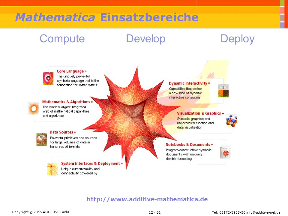 Copyright © 2015 ADDITIVE GmbH Tel: 06172-5905-30 info@additive-net.de/ 6112 http://www.additive-mathematica.de Mathematica Einsatzbereiche ComputeDevelop Deploy