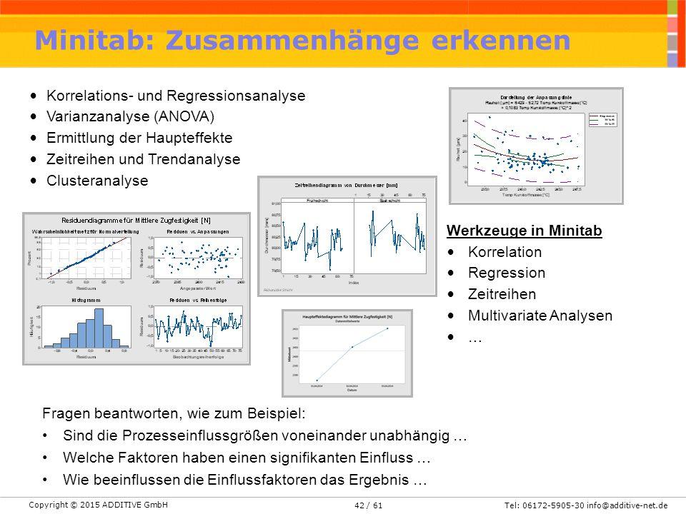 Copyright © 2015 ADDITIVE GmbH Tel: 06172-5905-30 info@additive-net.de/ 6142 Minitab: Zusammenhänge erkennen Korrelations- und Regressionsanalyse Vari