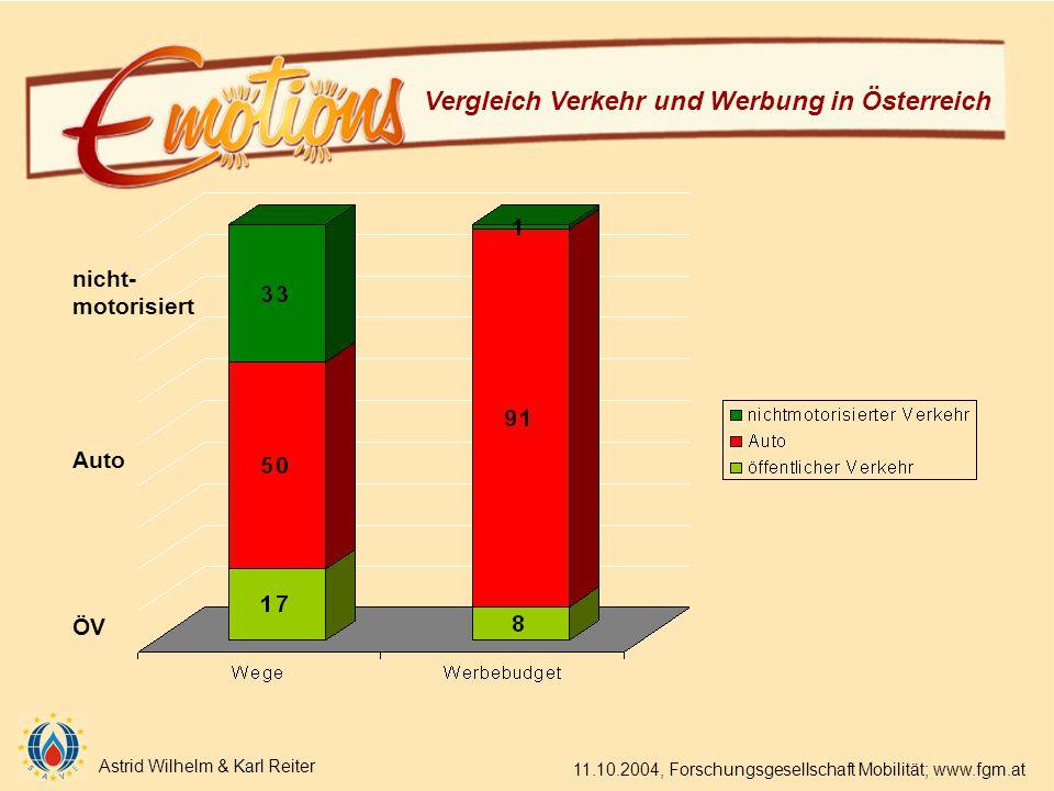 Astrid Wilhelm & Karl Reiter 11.10.2004, Forschungsgesellschaft Mobilität; www.fgm.at Vergleich Verkehr und Werbung in Österreich nicht- motorisiert Auto ÖV