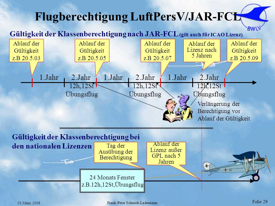 Folie 29 01.März.2008 Frank-Peter Schmidt-Lademann Flugberechtigung LuftPersV/JAR-FCL 12h,12St Übungsflug 12h,12St Übungsflug 12h,12St Übungsflug 1.Ja