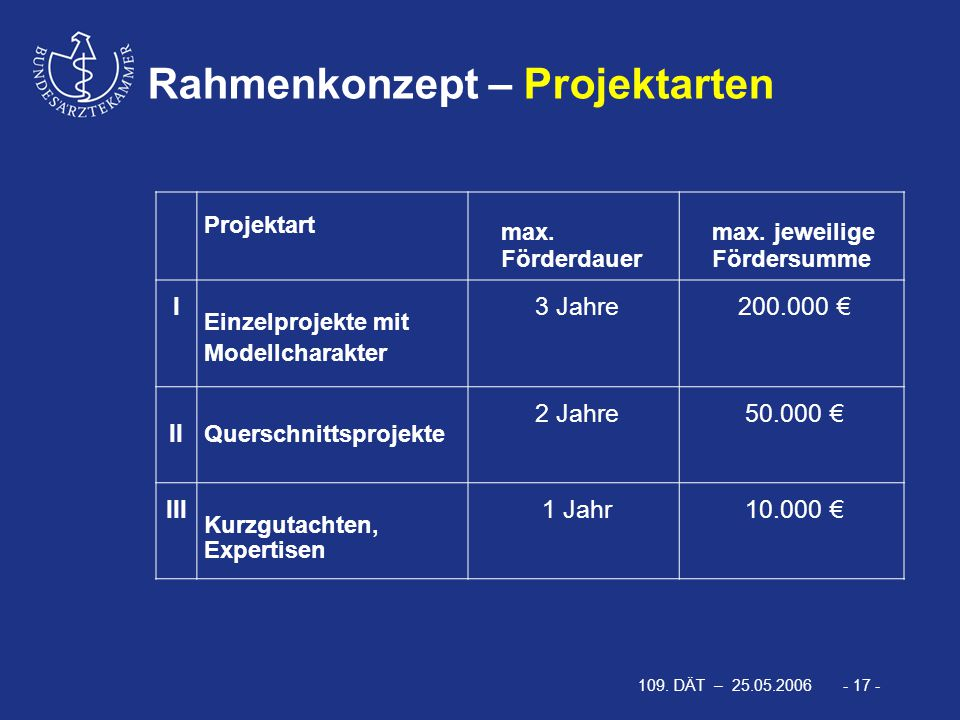 109. DÄT – 25.05.2006 - 17 - Rahmenkonzept – Projektarten Projektart max. Förderdauer max. jeweilige Fördersumme I Einzelprojekte mit Modellcharakter