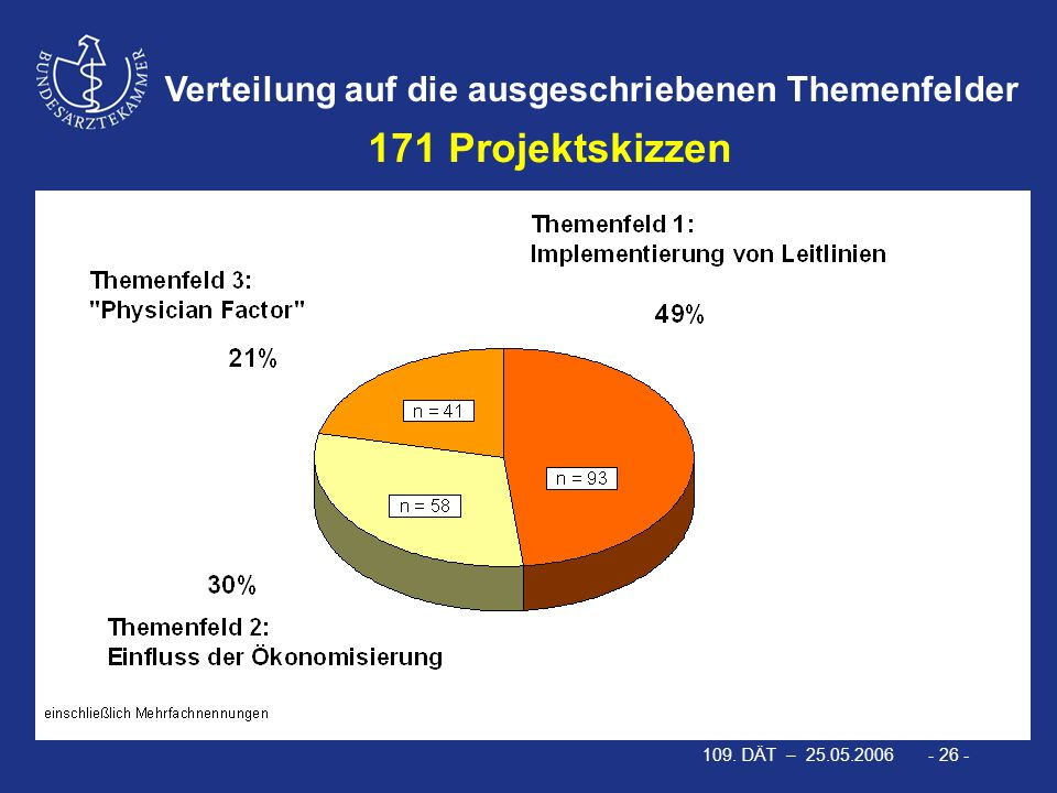 109. DÄT – 25.05.2006 - 26 - Verteilung auf die ausgeschriebenen Themenfelder 171 Projektskizzen