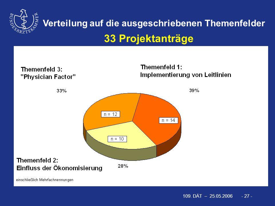 109. DÄT – 25.05.2006 - 27 - Verteilung auf die ausgeschriebenen Themenfelder 33 Projektanträge