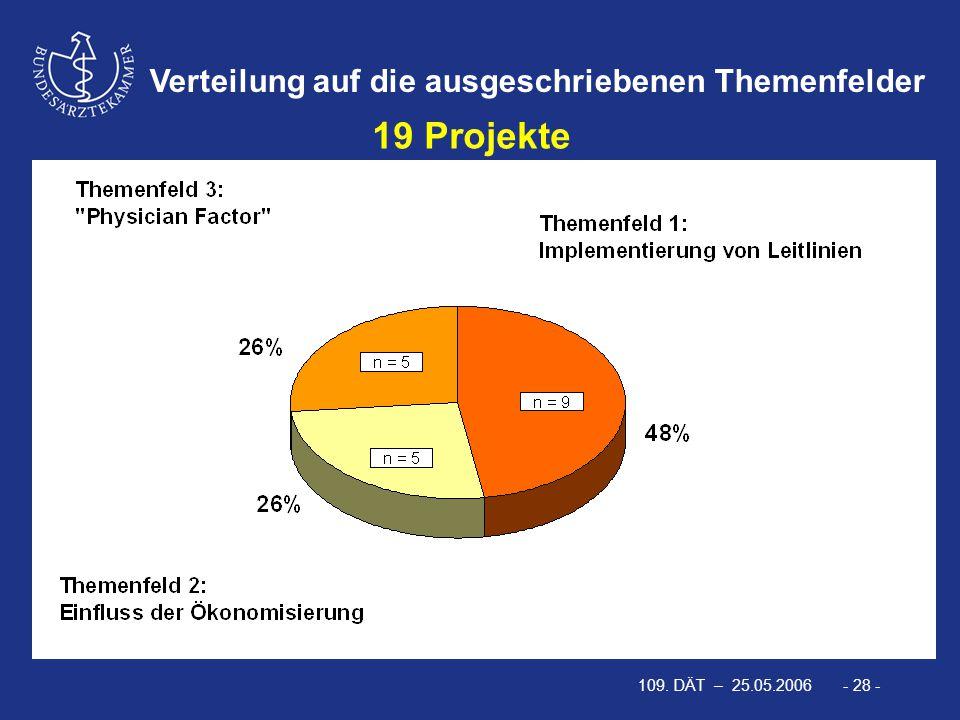 109. DÄT – 25.05.2006 - 28 - Verteilung auf die ausgeschriebenen Themenfelder 19 Projekte