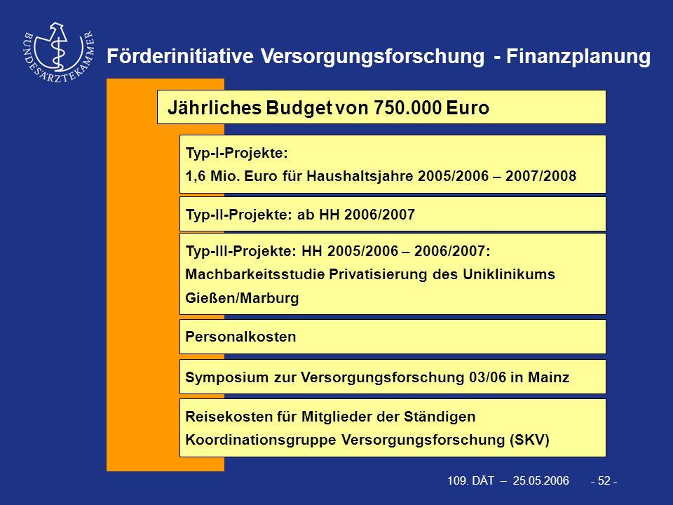 109. DÄT – 25.05.2006 - 52 - Förderinitiative Versorgungsforschung - Finanzplanung Jährliches Budget von 750.000 Euro Typ-I-Projekte: 1,6 Mio. Euro fü