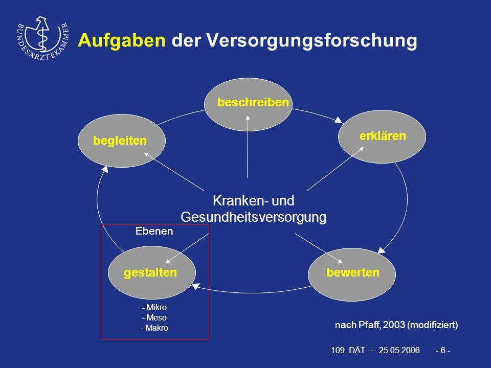 109. DÄT – 25.05.2006 - 6 - nach Pfaff, 2003 (modifiziert) Kranken- und Gesundheitsversorgung beschreiben begleiten gestaltenbewerten erklären Ebenen