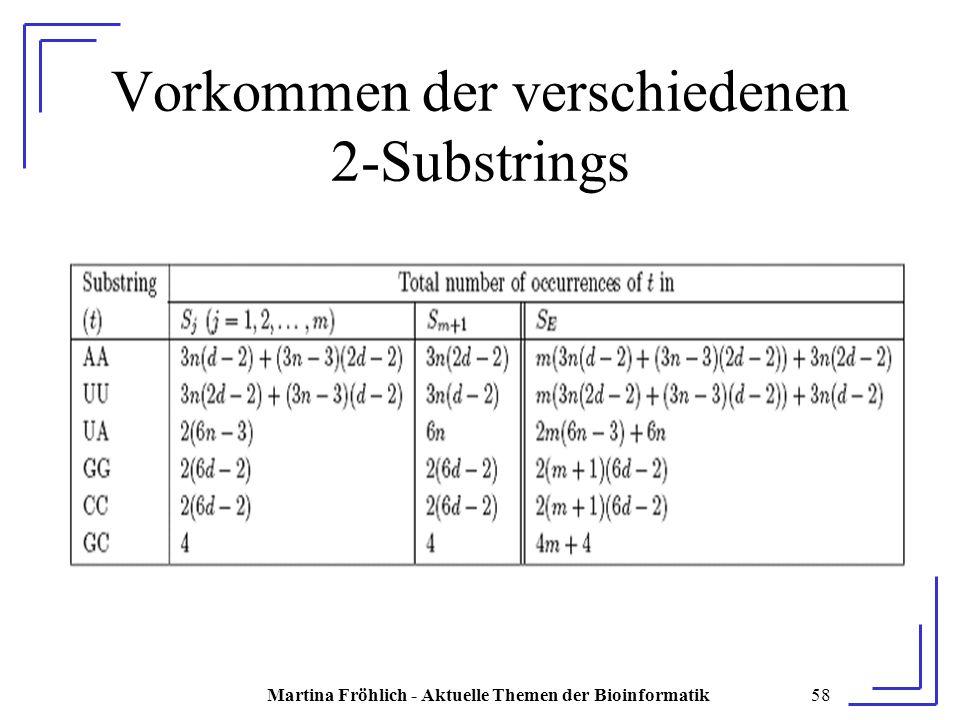 Martina Fröhlich - Aktuelle Themen der Bioinformatik58 Vorkommen der verschiedenen 2-Substrings