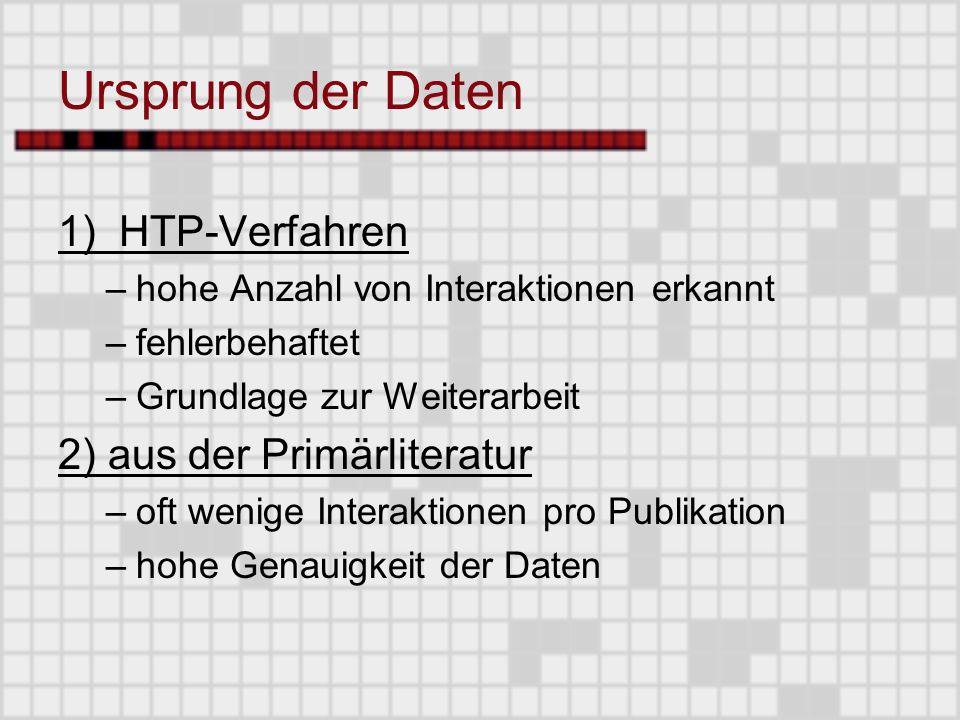 Ursprung der Daten 1) HTP-Verfahren –hohe Anzahl von Interaktionen erkannt –fehlerbehaftet –Grundlage zur Weiterarbeit 2) aus der Primärliteratur –oft wenige Interaktionen pro Publikation –hohe Genauigkeit der Daten
