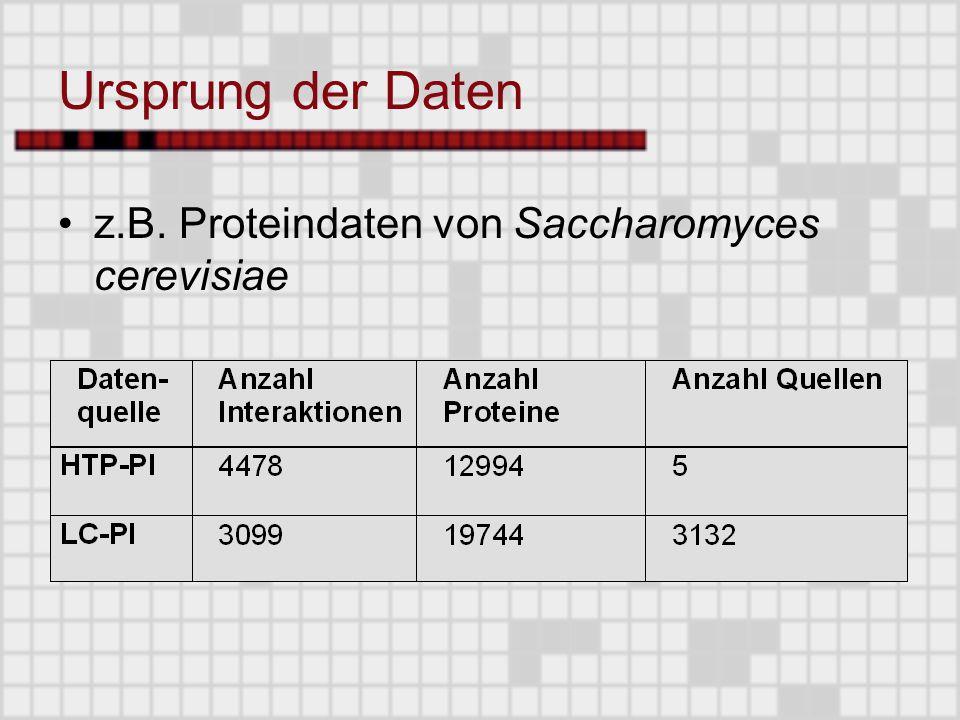 Ursprung der Daten z.B. Proteindaten von Saccharomyces cerevisiae