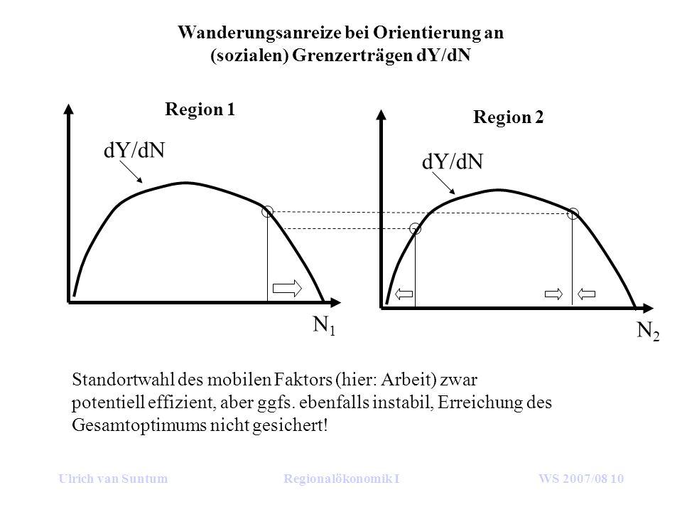 Ulrich van SuntumRegionalökonomik IWS 2007/08 10 dY/dN Region 1 Region 2 N1N1 N2N2 Standortwahl des mobilen Faktors (hier: Arbeit) zwar potentiell effizient, aber ggfs.