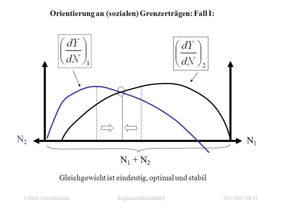 Ulrich van SuntumRegionalökonomik IWS 2007/08 11 Orientierung an (sozialen) Grenzerträgen: Fall I: N1N1 N2N2 N 1 + N 2 Gleichgewicht ist eindeutig, optimal und stabil