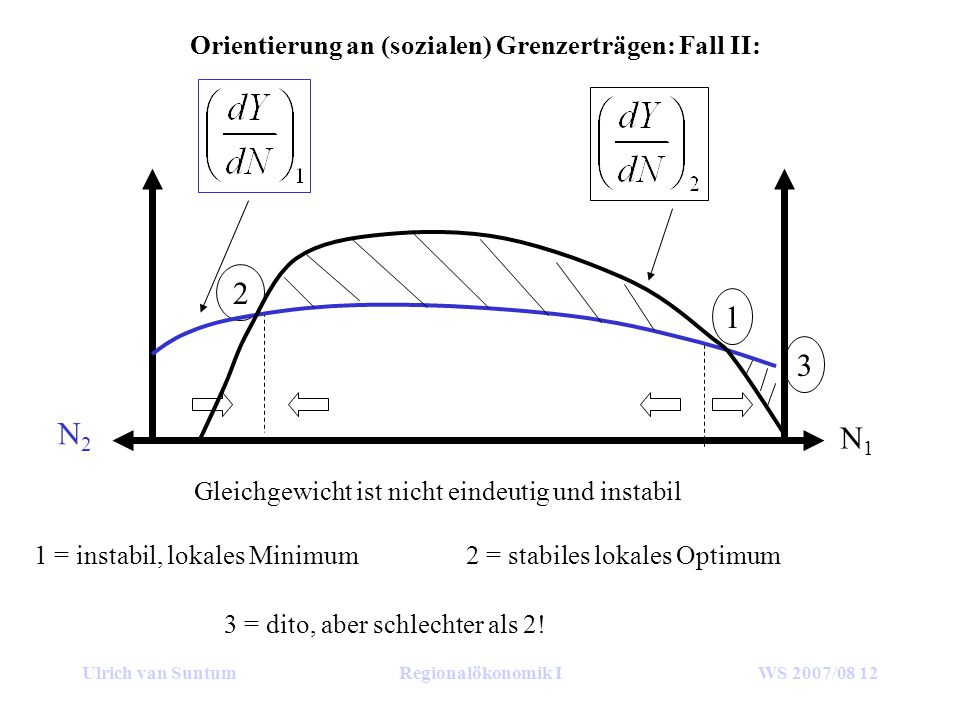 Ulrich van SuntumRegionalökonomik IWS 2007/08 12 Orientierung an (sozialen) Grenzerträgen: Fall II: N1N1 N2N2 2 Gleichgewicht ist nicht eindeutig und instabil 1 3 1 = instabil, lokales Minimum2 = stabiles lokales Optimum 3 = dito, aber schlechter als 2!